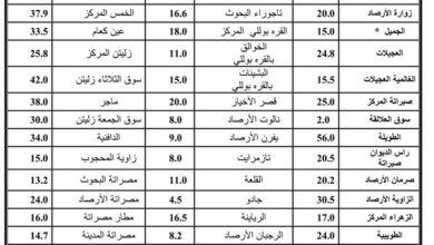 Photo of النشرة الخاصة بالأمطار التي سقطت والمتوقع سقوطها على بعض مناطق ليبيا خلال (48) ساعة القادمة