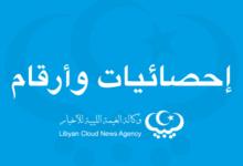 Photo of (12) منشأة صحية أغلقت و نصف المرافق الصحية جنوب طرابلس في نطاق الاشتباكات