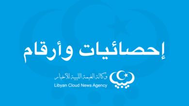 Photo of (168) مرتبة  ليبيا من أصل (180) دولة في مؤشر مدركات الفساد لسنة 2019