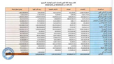 Photo of مصرف ليبيا المركزي ينشر الإيراد والإنفاق ومبيعات المصارف التجارية للنقد الأجنبي عام 2019