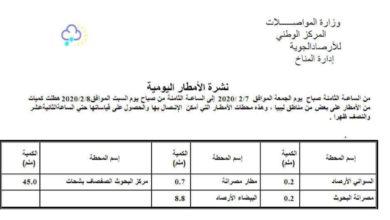 Photo of نشرة بكميات الأمطار ليوم الجمعة (07 – 02 – 2020) الصادرة عن المركز الوطني للأرصاد الجوية