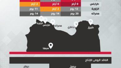 Photo of الوطنية للنفط تصدر نشرة حول تبعات إقفال إنتاج النفط