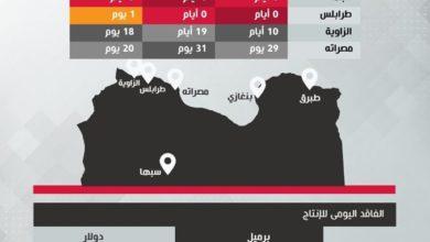 Photo of إنتاج النفط في ليبيا يصل إلى (92,731) برميل في اليوم بحلول الأربعاء 1 أبريل