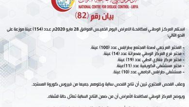 Photo of المركز الوطني لمكافحة الأمراض يعلن نتائج آخر تحاليل فيروس (كورونا)