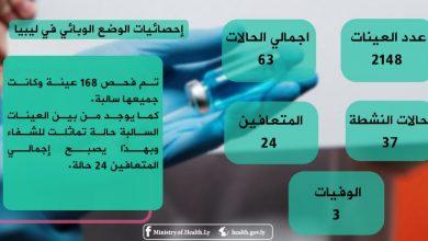 Photo of التحديث اليومي للوضع الوبائي في ليبيا ليوم الثلاثاء 05 مايو