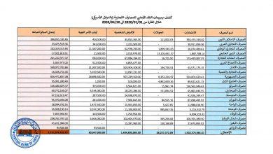 Photo of مصرف ليبيا المركزي ينشر حركة الإيراد والإنفاق العام خلال الثلث الأول لعام 2020