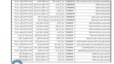 Photo of تفاصيل الاعتمادات المستندية التي تم تنفيذها خلال شهر مايو
