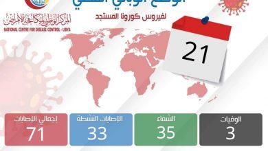 Photo of الوضع الوبائي المحلي ليوم الخميس 21 مايو 2020