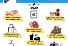 Photo of إحصائية للجولات التفتيشية لمركز الرقابة على الأغذية والأدوية خلال شهر مايو