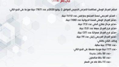Photo of المركز الوطني لمكافحة الأمراض يعلن نتائج آخر تحاليل فيروس (كورونا) ويسجل (17) حالة موجبة