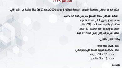 Photo of المركز الوطني لمكافحة الأمراض يعلن نتائج آخر تحاليل فيروس (كورونا) ويسجل (27) حالة موجبة