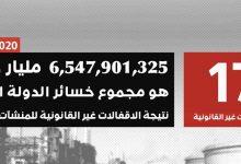 Photo of المؤسسة الوطنية للنفط : خسائر إقفال النفط تجاوزت (6,5) مليار دولار