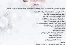 Photo of المركز الوطني لمكافحة الأمراض يعلن نتائج آخر تحاليل فيروس (كورونا) ويسجل (71) حالة موجبة