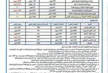 Photo of مصرف ليبيا المركزي ينشر حركة الإيراد والإنفاق العام للنصف الأول من عام 2020