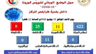 Photo of التقرير الإسبوعي للوضع الوبائي لجائحة (كورونا) في نطاق بلدية طرابلس المركز