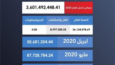 Photo of المؤسسة الوطنية للنفط تعلن عن ايرادات شهر يونيو 2020 من صادرات النفط الخام والغاز