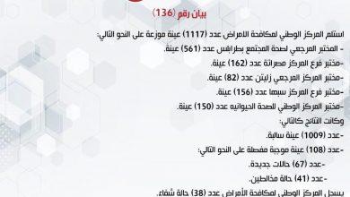Photo of المركز الوطني لمكافحة الأمراض يعلن نتائج آخر تحاليل فيروس (كورونا) ويسجل (108) حالة موجبة