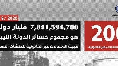 Photo of المؤسسة الوطنية للنفط : خسائر إقفال النفط تقترب من (8) مليار دولار