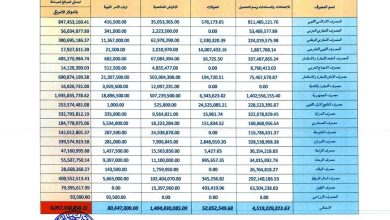 Photo of مصرف ليبيا المركزي ينشر حركة الإيراد والإنفاق العام حتى 31 يوليو 2020