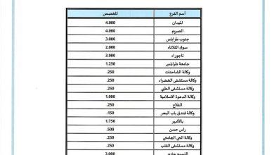 Photo of مصرف ليبيا المركزي ينشر قوائم توزيع العملة النقدية على فروع عدد من المصارف التجارية