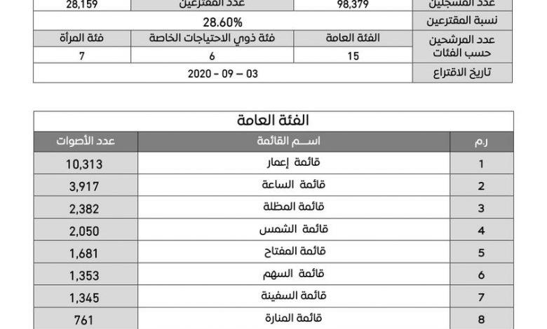 Photo of إعلان النتائج النهائية لانتخابات المجالس البلدية في مصراتة و ككلة