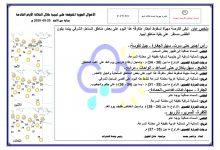 Photo of النشرة الجوية ليوم الأحد الموافق 20 – 09 – 2020 الصادرة عن المركز الوطني للأرصاد الجوية