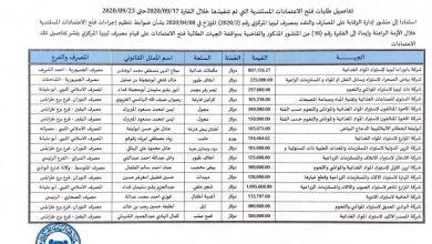 Photo of مصرف ليبيا المركزي ينشر بيانات الاعتمادات المستندية التي تم تنفيذها خلال هذا الأسبوع