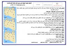 Photo of النشرة الجوية ليوم الجمعة الموافق 23 – 10 – 2020 الصادرة عن المركز الوطني للأرصاد الجوية