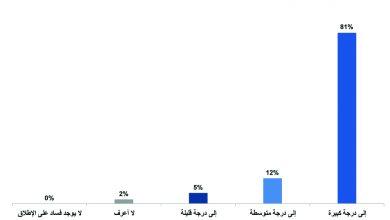 Photo of دراسة حديثة : الفساد المالي والإداري أهم التحديات في ليبيا و(79%) غير راض عن أداء المجلس الرئاسي