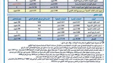 Photo of مصرف ليبيا المركزي ينشر حركة الإيراد والإنفاق العام من 01 يناير حتى 31 ديسمبر 2020