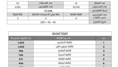 Photo of قائمة (التصحيح) على رأس النتائج المبدئية لانتخاب المجلس البلدي طرابلس المركز
