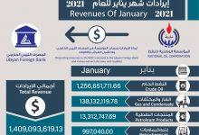 Photo of المؤسسة الوطنية للنفط تُعلن عن ايرادات شهر يناير 2021